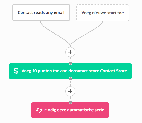 Contact Scoring in ActiveCampaign