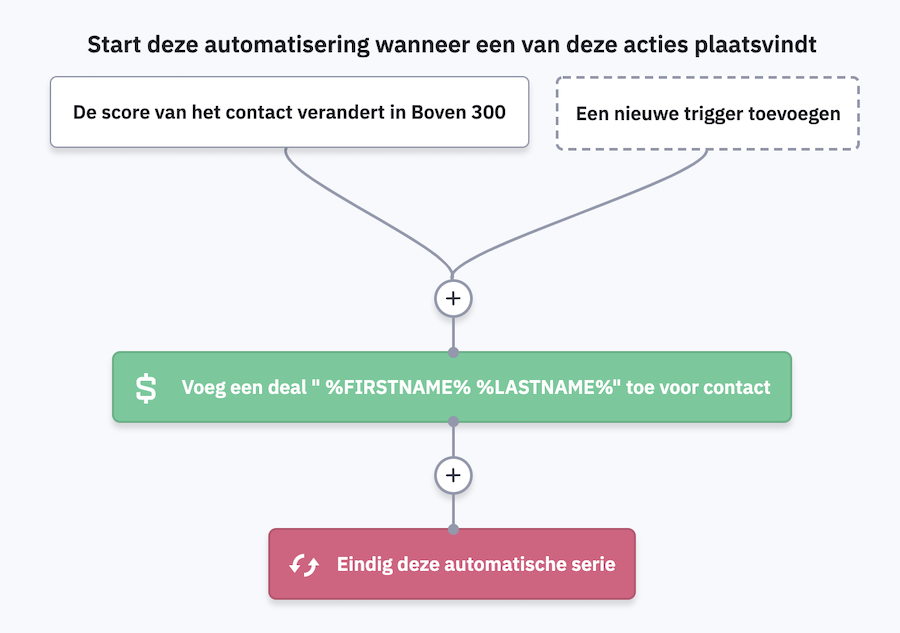 ActiveCampaign CRM systeem